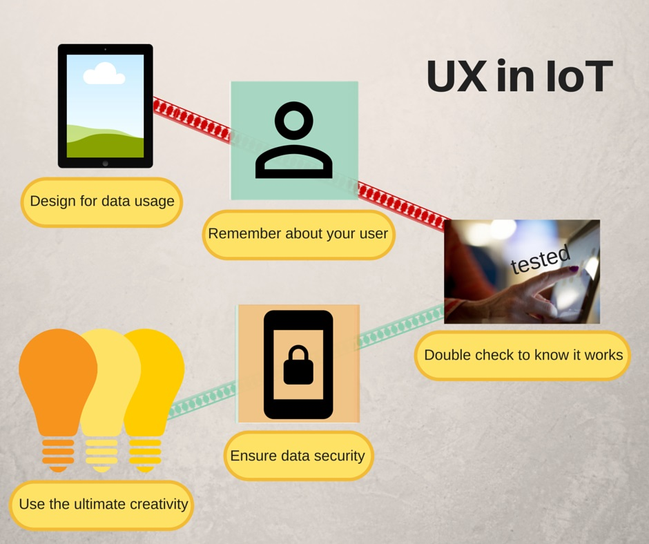 user experience in IoT