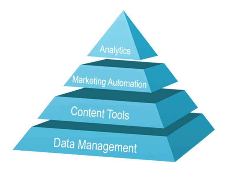 marketing hierarchy of needs