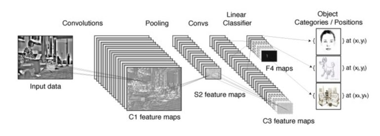 convolutions deep learning model
