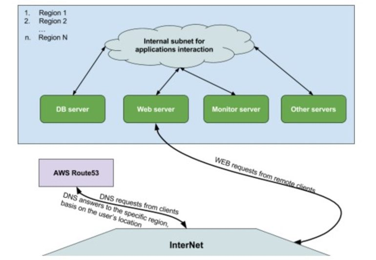 a powerful network infrastructure realization with several virtual machines