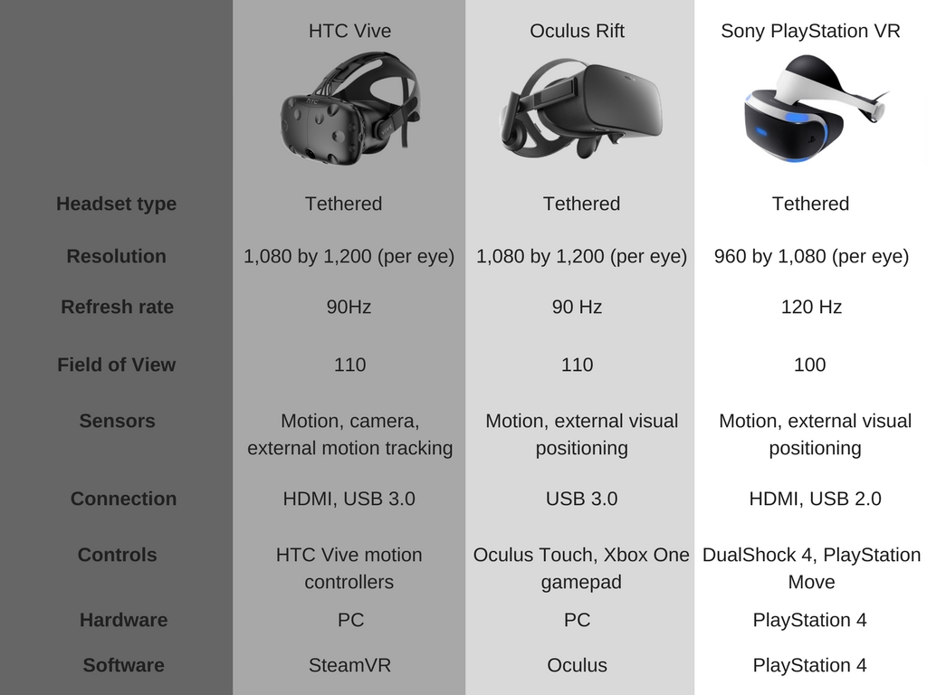 VR headsets overview