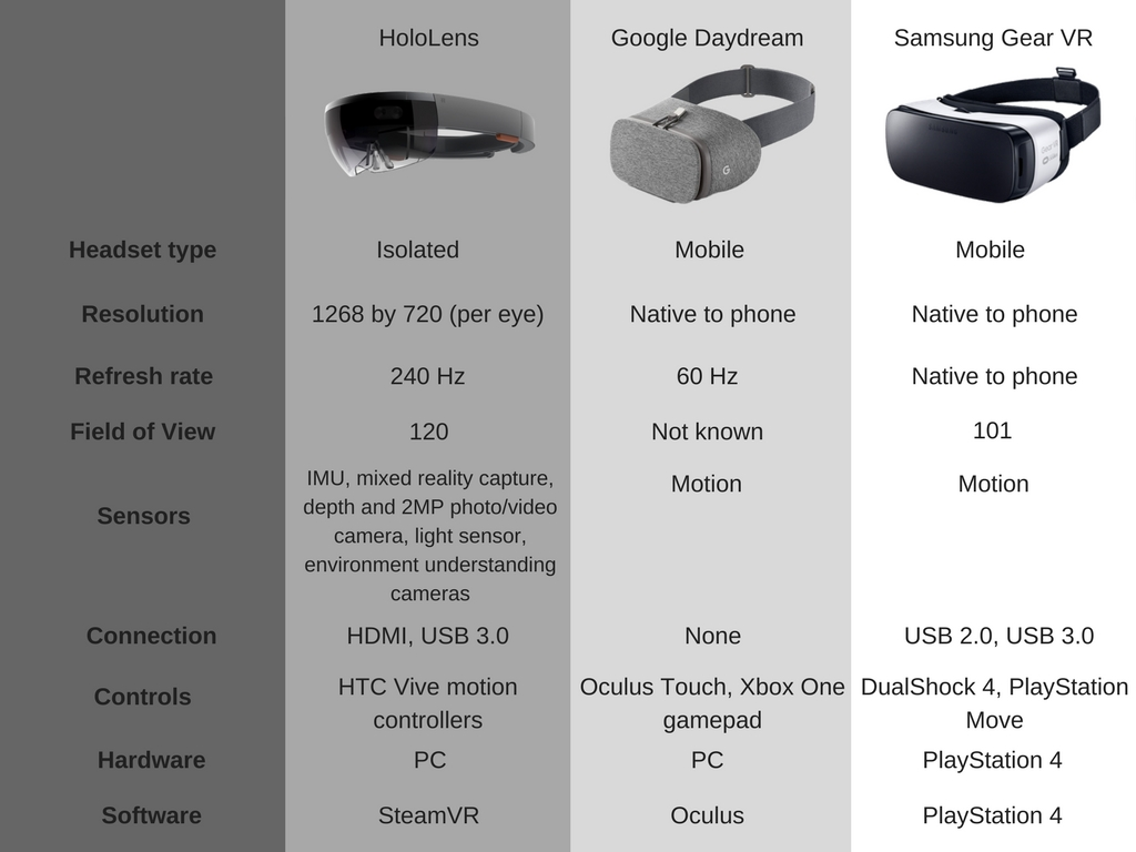 VR headsets details overview
