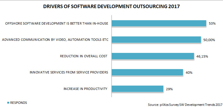 IT outsourcing survey
