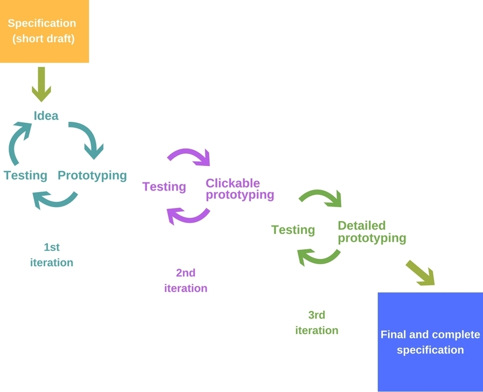 specification development process