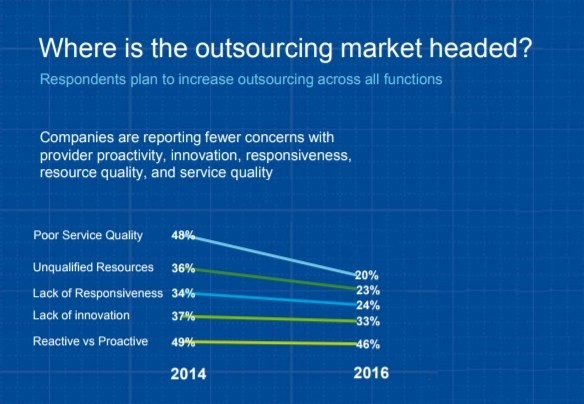outsourcing pain points