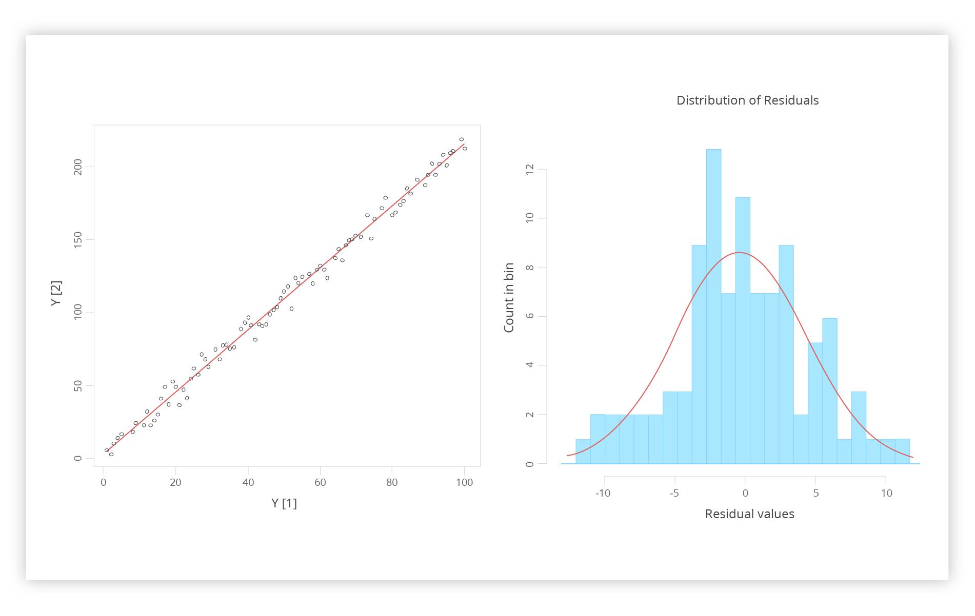 weighted regression in r