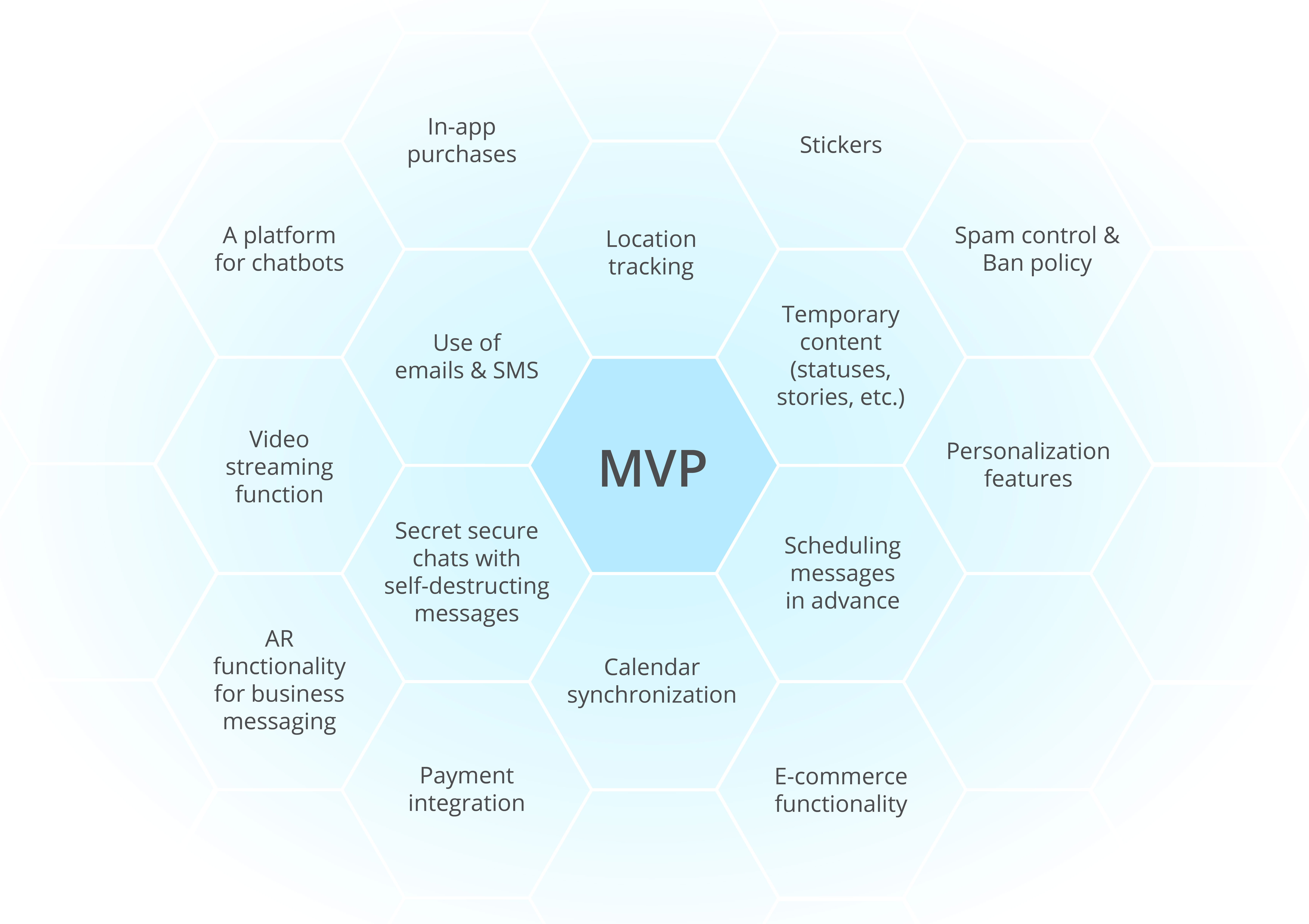 Building an MVP for Apps Focused on Messaging